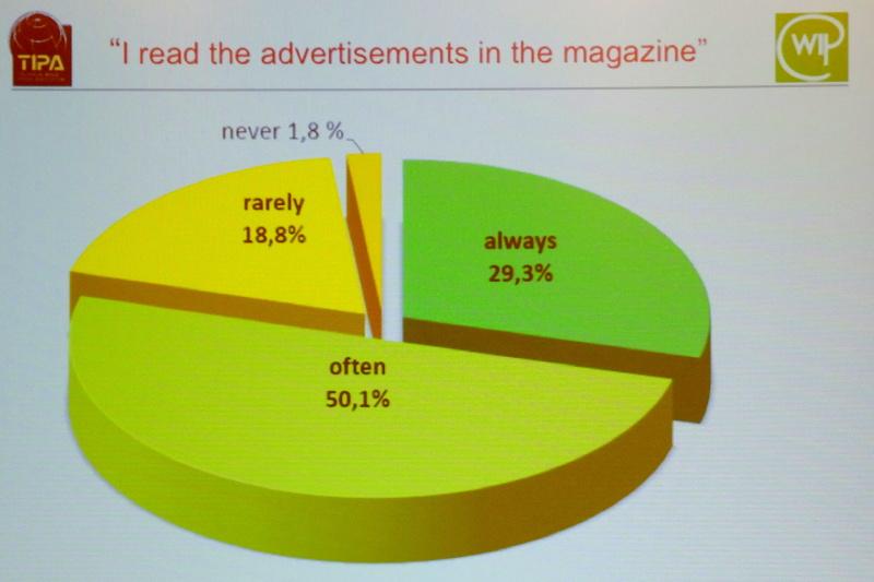 雑誌の広告を読むか