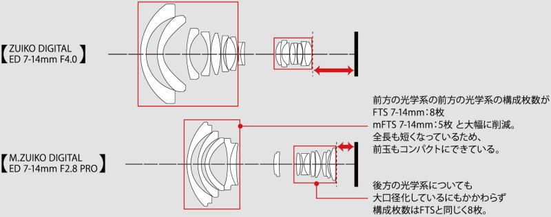"""<strong class="""""""">フォーサーズとマイクロフォーサーズのバックフォーカスの違い</strong><br class="""""""">バックフォーカスを短くすると、絞りを中心に対称的にレンズを配置できるので、前方の光学系との距離も短縮でき、前方の光学系に対する負担も小さくなるので、全体に光学系をコンパクトにまとめることができる"""