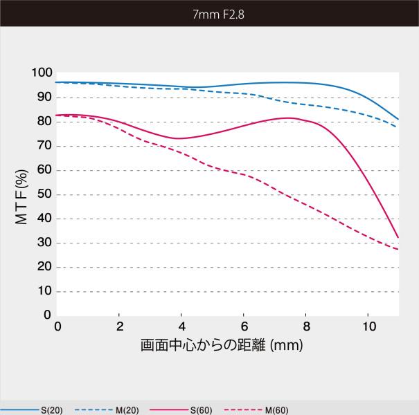"<strong class="""">MTF曲線図</strong>(広角端)"
