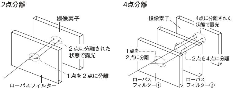 """<strong class="""""""">ローパスフィルターの2点分離と4点分離の概念図</strong><br class="""""""">一般的には、2枚のローパスフィルターで水平/垂直方向に2回光を分離させるのに対し、EOS M3はローパスフィルターが1枚構成で、1回しか光が分離しないぶん、ローパスフィルターの効果は弱めになっている"""