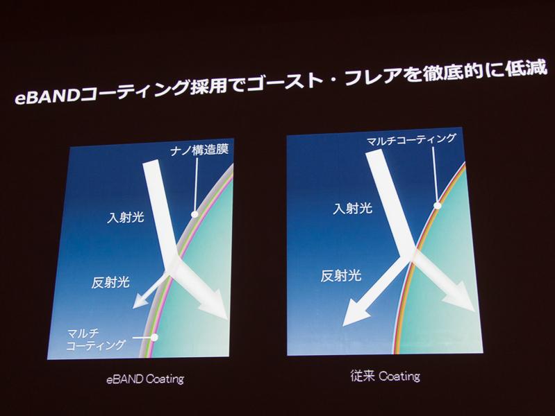 eBANDコーティングも採用。特に斜めからの入射光に効果的という