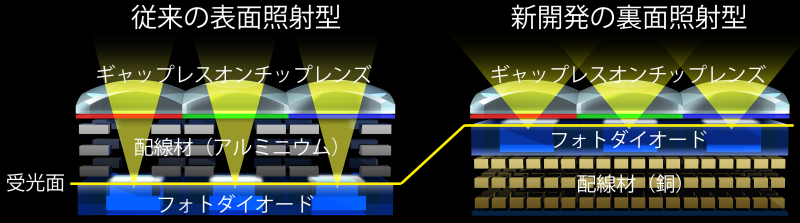 """<strong class="""""""">裏面照射CMOSイメージセンサーの仕組み</strong><br class="""""""">表面照射型は、フォトダイオードより上に配線層を配置する構造であるため、やや斜めから入射する光もフォトダイオードに届くようにするために配線層を太く自由に配置することができないが、裏面照射型は配線層はフォトダイオードの下にあり、より複雑な回路も形成可能。また、マイクロレンズのすぐ下にフォトダイオードがあるので斜めからの光にも強い"""