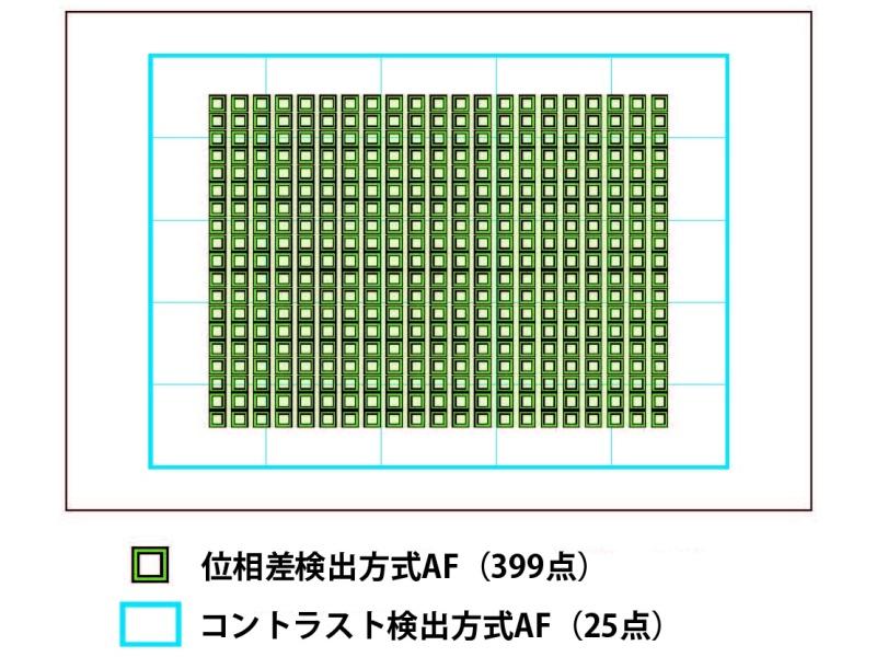 """<strong class="""""""">α7R IIのAFエリア</strong><br class="""""""">像面位相差AFのカバー範囲が画面全体の26%から45%に広がり、像面位相差AFセンサーの数も117点から399点と大幅に増加。フルサイズ機としては驚くほどのワイドエリアAFだ"""