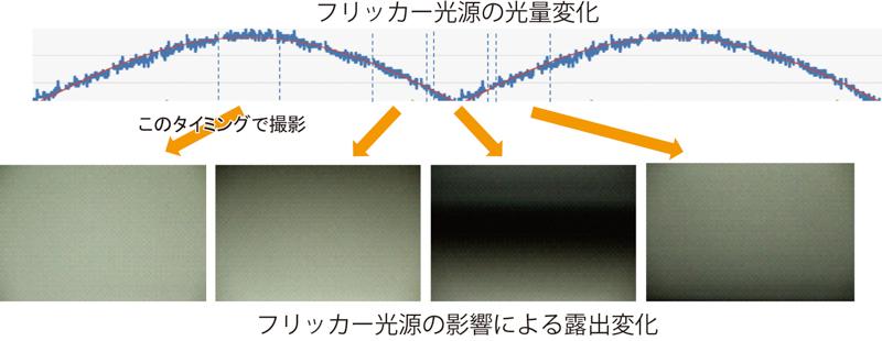 連写時に蛍光灯のフリッカーによって露出にバラツキが出るのを抑えるのがフリッカーレス撮影機能。測光センサーで蛍光灯のフリッカーを検知し、光量がピークのところで撮影する。