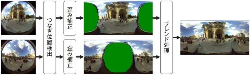 """<strong class="""""""">つなぎ画像処理の流れ</strong><br class="""""""">2つの画像をつないだときに明るさや色味が一致するように、それぞれ基本的な画像処理を行った後、エリアごとに特徴点を探し出し、レンズの収差や視差の影響を考慮しながらそれぞれの魚眼画像をEquirectangularに変換、つなぎ目が自然になるようブレンド処理を行いながら、全天球パノラマイメージを生成する。シャッターボタンを押した瞬間、カメラ内でこうした複雑なつなぎ処理が行われ、わずか数秒で全天球パノラマイメージが完成する"""