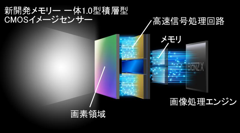 """<strong class=""""""""></strong><br class="""""""">裏面照射型CMOSセンサーの支持基板に信号処理の回路を入れたのが""""積層型センサー""""。その積層型センサーに読み出したデータを一時的に保存するための超高速バッファメモリーを加え、センサーの持つ高速性を最大限に引き出せるようにしている"""