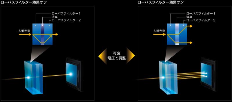 """<strong class="""""""">RX1R IIの光学式可変ローパスフィルターの仕組み</strong><br class="""""""">2枚のローパスフィルターの間に液晶デバイスを設置し、この液晶デバイスにかける電圧をコントロールすることで、光束の屈折する角度を変え、ローパスフィルター効果のオン/オフ(キャンセル)を行っている。レンズ一体型カメラ以外にも応用可能な技術だそうだ"""