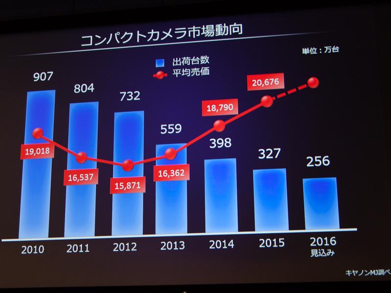 コンパクトデジカメの平均売価は上昇している
