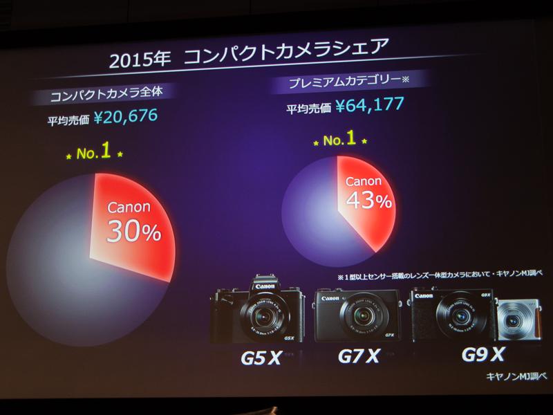 コンパクトデジカメ全体でもトップシェアを達成