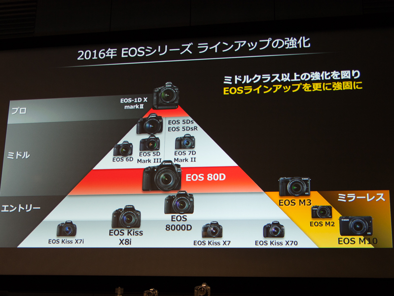 EOSシリーズのラインナップ