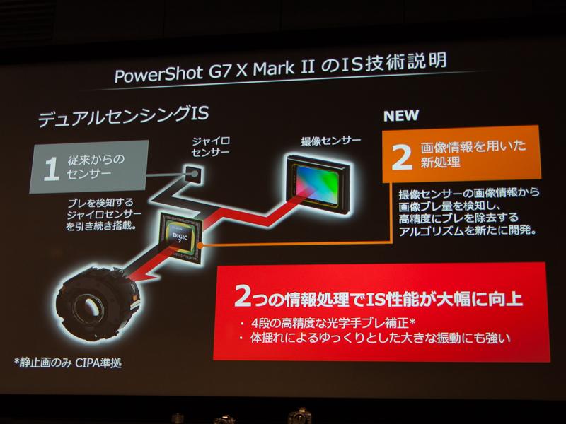PowerShot G7 X Mark IIは、デュアルセンシングISにより4段分の手ブレ補正を実現した