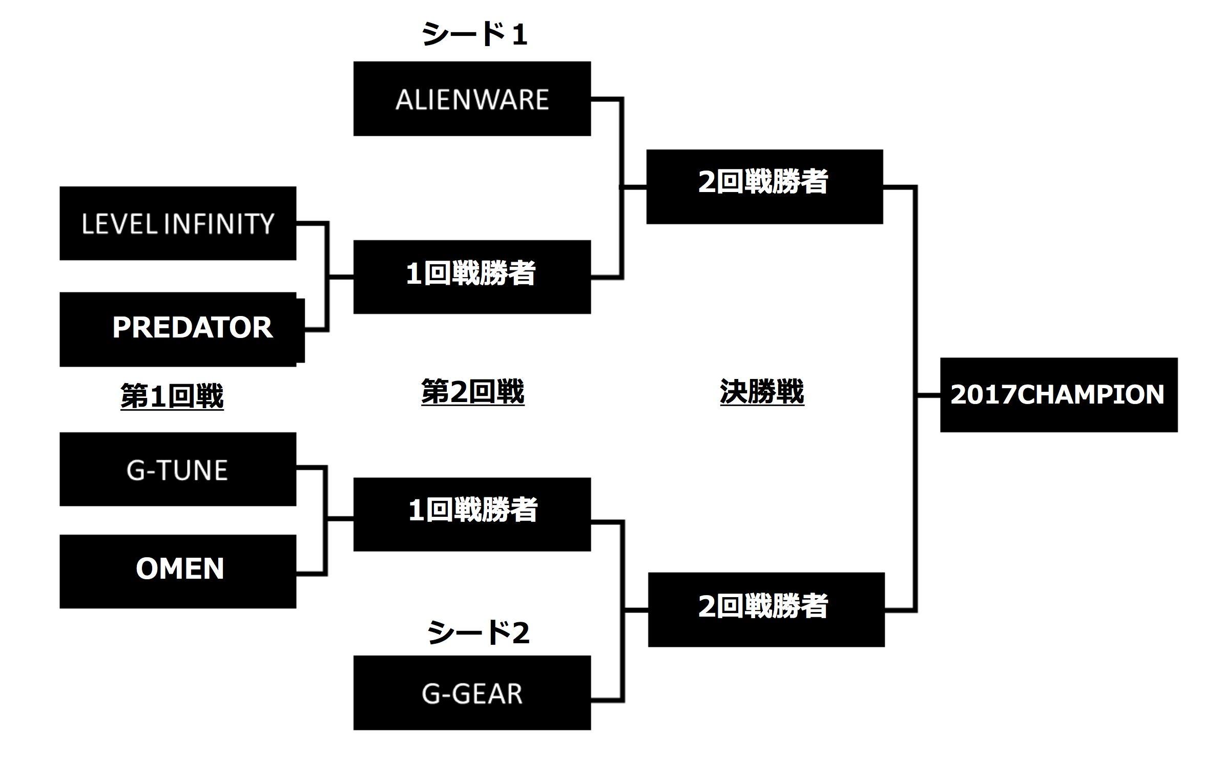 「第三次PCメーカー対抗トーナメント」本戦の組み合わせ。昨年の上位チーム(ALIENWAREおよびG-Gear)はシード扱いとなった