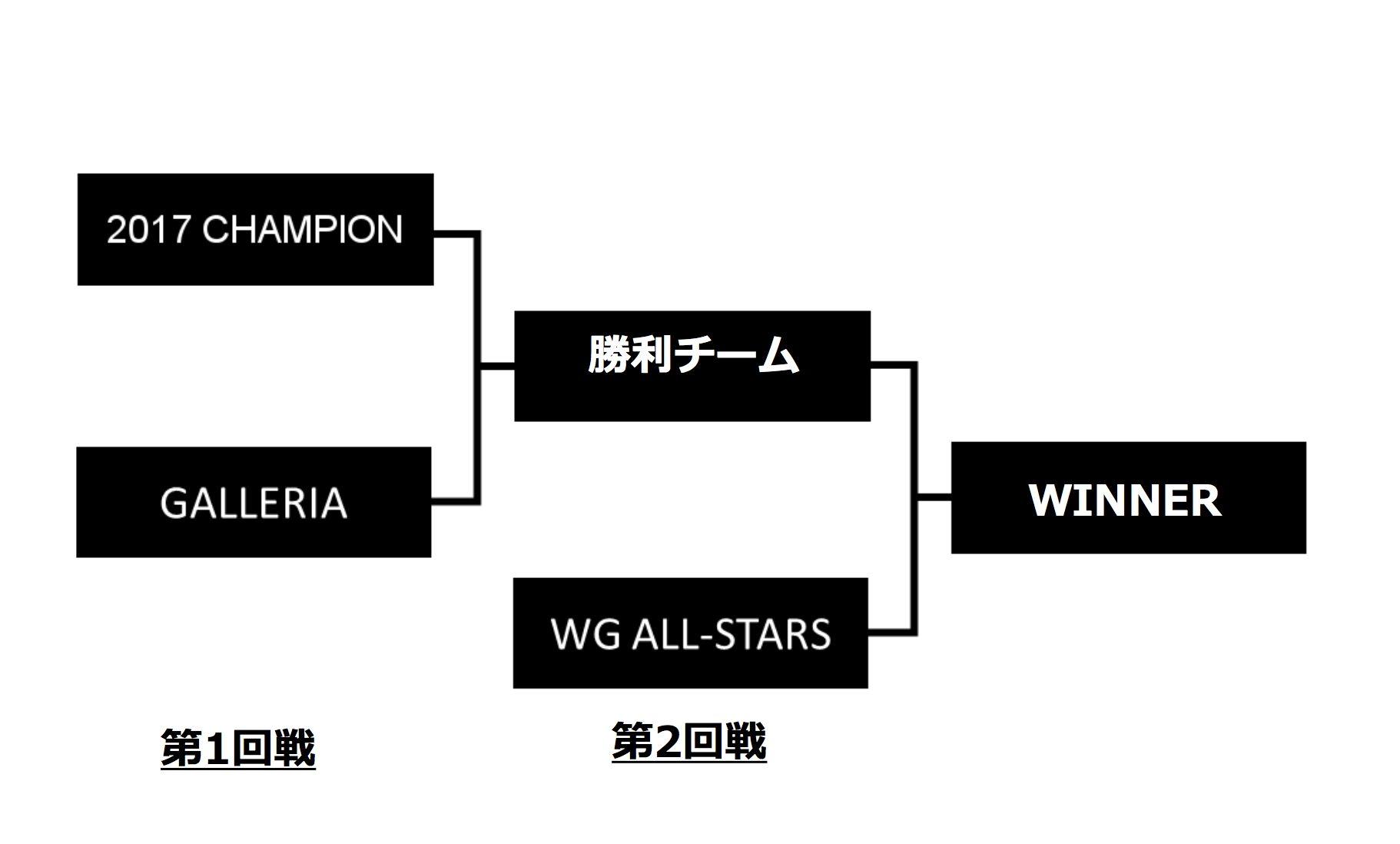 トーナメントを制したチームはこのチャレンジカップへと進める。2連覇王者であるチームGALLERIAへ挑むことができそしてその勝者がWargamingの精鋭達と戦うことができるのだ