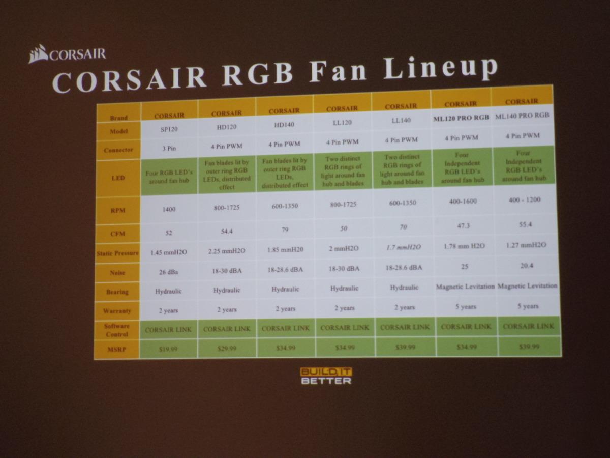 RGBファンのラインアップ比較