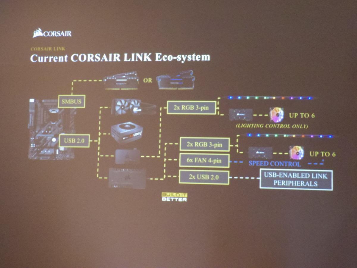 CORSAIR LINKでコントロールできるシステム