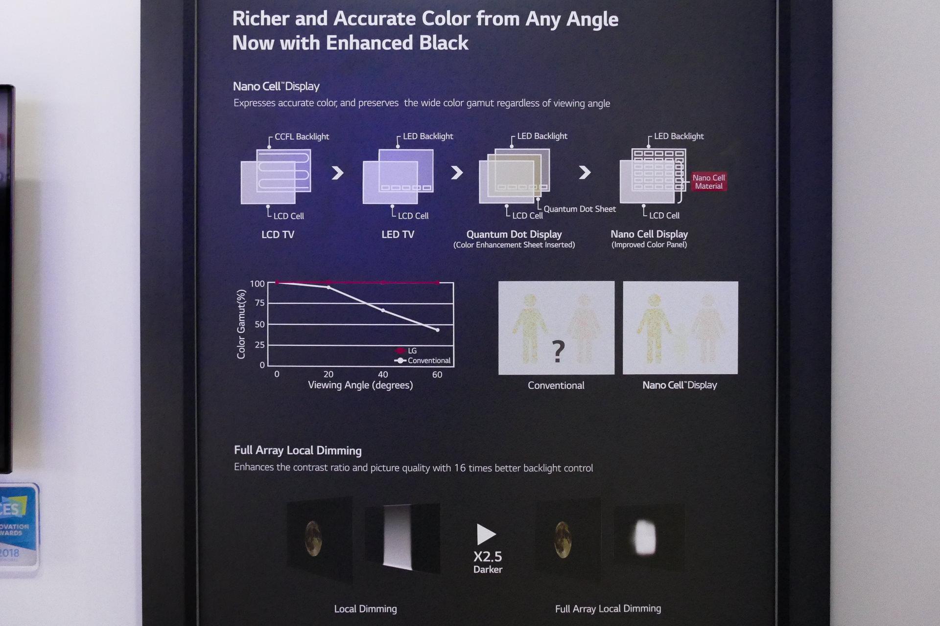 液晶テレビの高輝度化に用いられているテクノロジの進化はLGの解説が分かりやすい。LGは自社のNanocellがSAMSUNGなどの量子ドットより進んでいると主張