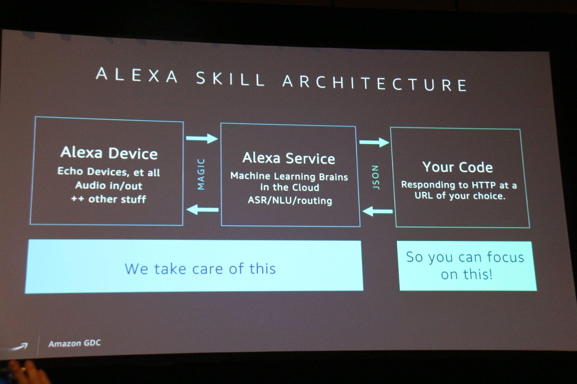 デベロッパーは、Alexaのサービスを活用しながらスキルのコードを書いていく