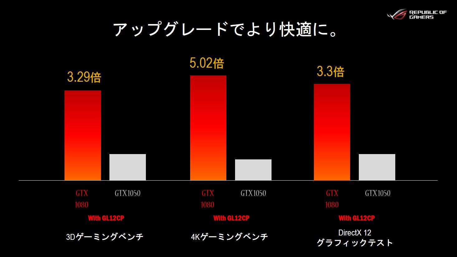 AURA SYNC対応ゲーミングPC購入で、メモリ増設・アップグレードクーポン2万円分をプレゼント