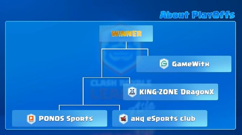 プレイオフの試合表。ワイルドカードとして出場するPONOS Sportsはこれから長い戦いに挑んでいく