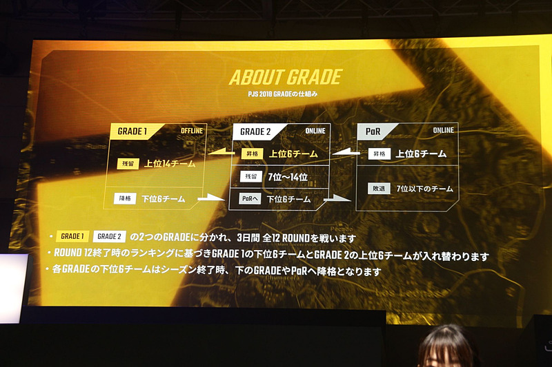 「PJS」はGrade1、Grade2、PaR(入れ替え戦)の3レイヤー構造
