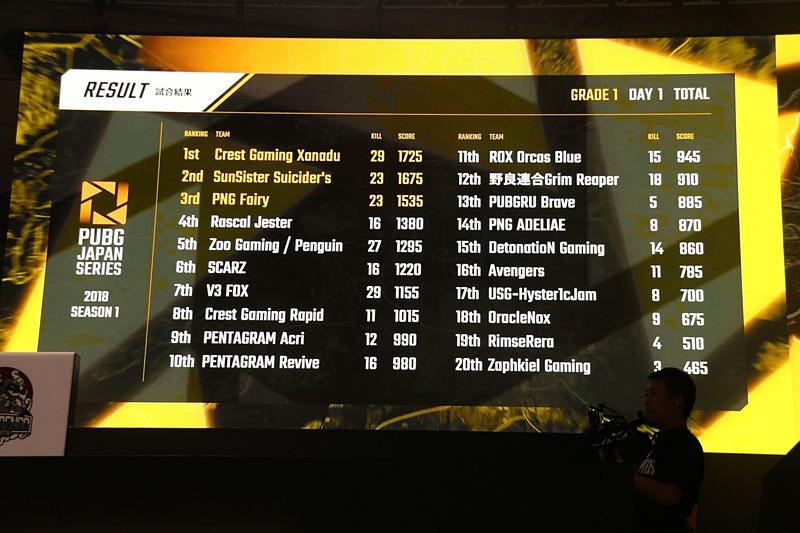 DAY1は、ドン勝1回、29キルという圧倒的な成績を残したCrest Gaming Xanaduが暫定1位に。MOST KILLもCrest Gaming XanaduのRio01選手が11キルで獲得。Rio01選手の勢いを止める選手は現われるだろうか?