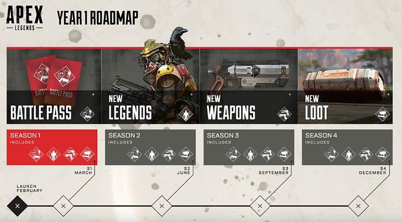 今後のロードマップ。バトルパスの提供による、新レジェンド、武器、アイテムの追加が、3月、6月、9月、12月に予定されています
