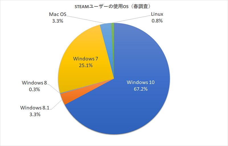 春の調査では、Windows 10のシェアは67.2%、Windows 7は25.1%だった