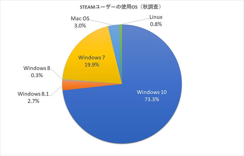 秋の調査ではWindows 10が72.3%に増えている、Windows 7は枠2割まで減ったがまだまだ大きなボリュームを占めている