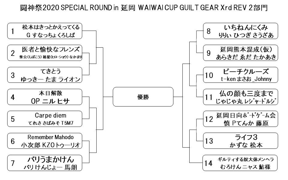 「GGXR2」 14チーム