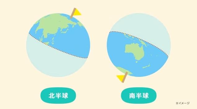 「あつまれ どうぶつの森」では最初に移住する無人島を北半球にするか南半球にするかを選択できる。本作の発売日は3月であるため北半球を選ぶと季節は春だが、南半球を選ぶと秋になる。季節によってムシやサカナの種類が変化するほか、イベントも異なる