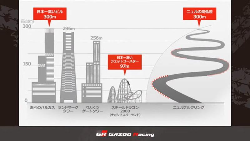 """東京でいえばほぼ""""東京タワー""""くらいの高低差がある"""