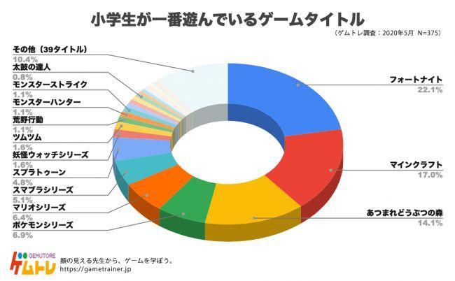 「ゲムトレ」が、ゲームに関するアンケート調査を小学生375人に実施したところ、小学生に一番遊んでいるゲームタイトルは「フォートナイト」という結果となっている