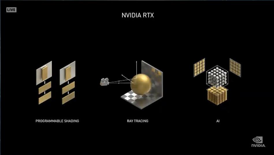 GeForce RTX 20シリーズでは一番左のシェーダーに加えて、右2つのRTコア(レイトレーシング用)とTensorコア(AI)が追加された