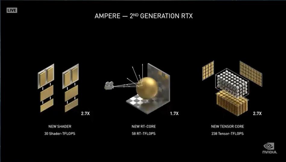 GeForce RTX 30シリーズでは3つの演算器すべてで性能が強化されている。シェーダーは2.7倍、RTコア1.7倍、Tensorコアは2.7倍