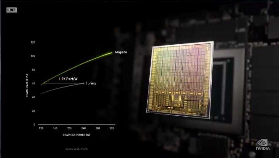 GeForce RTX 30シリーズは性能は2倍に、電力効率は1.9倍になっている