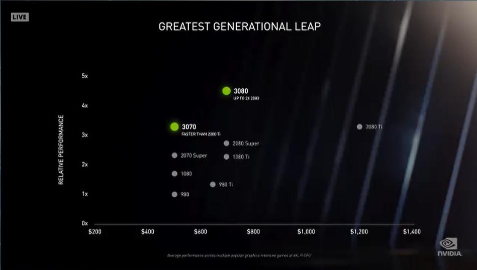 NVIDIAが公開した、3080と3070の性能と価格の位置づけ。3080はGeForce RTX 2080 SUPERと同じ価格で性能が倍に、3070はGeForce RTX 2070 SUPERと同じ性能で性能が向上している。3070でもGeForce RTX SUPERを性能で上回っている