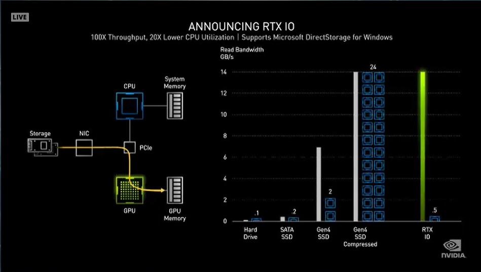 RTX IOではCPUを経由せずにゲームデータを直接GPUに読み込むことができる