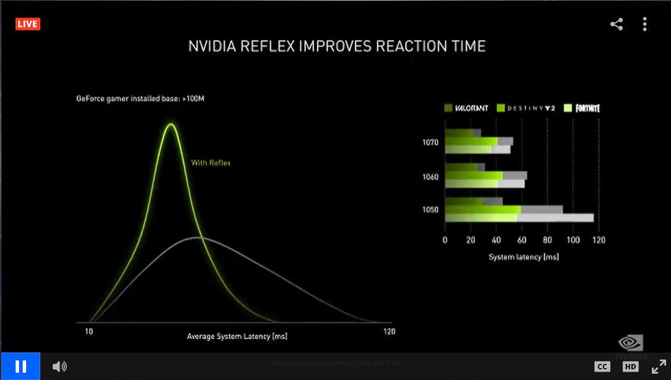 ゲームプレイ時に発生する遅延(ゲーマーの入力から画面に反映されるまでの時間)を削減するNVIDIA Reflex