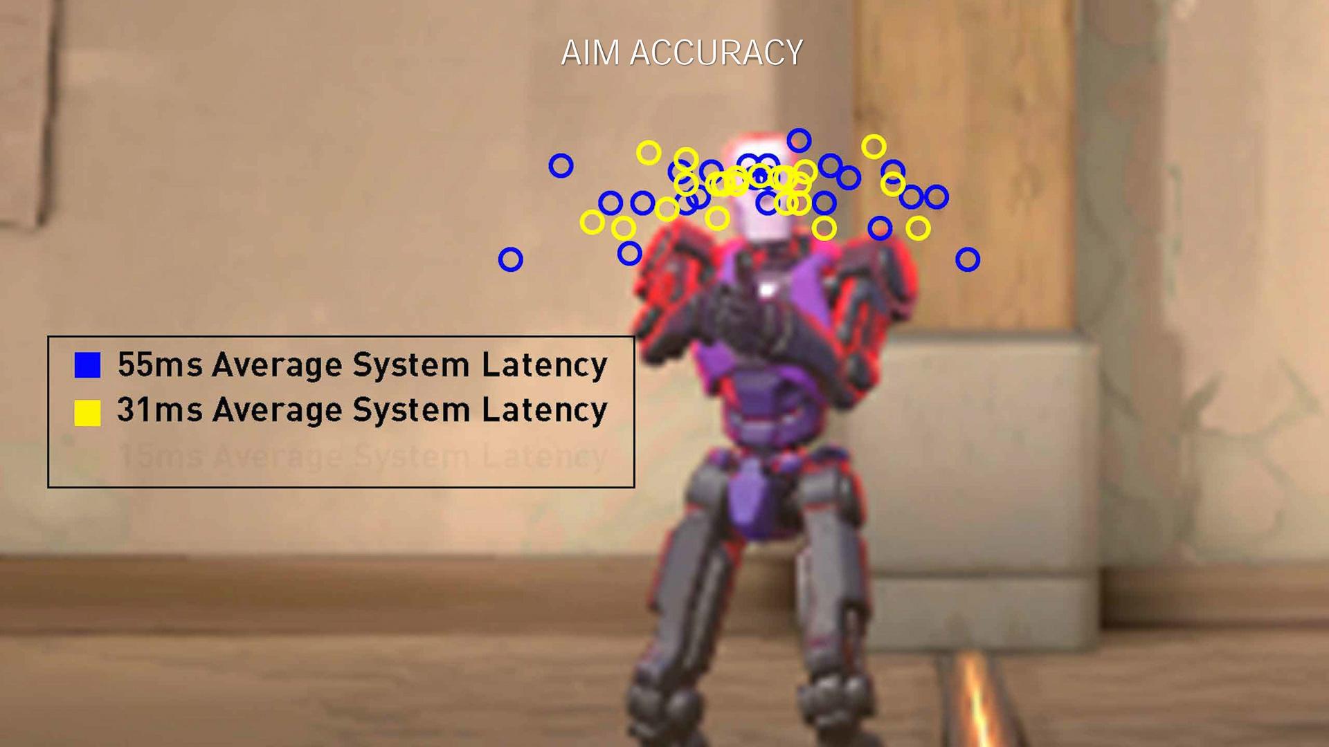 レイテンシが大きければ大きいほど照準と弾が発射されるまでのズレが大きくなるので射撃の正確性が落ちる