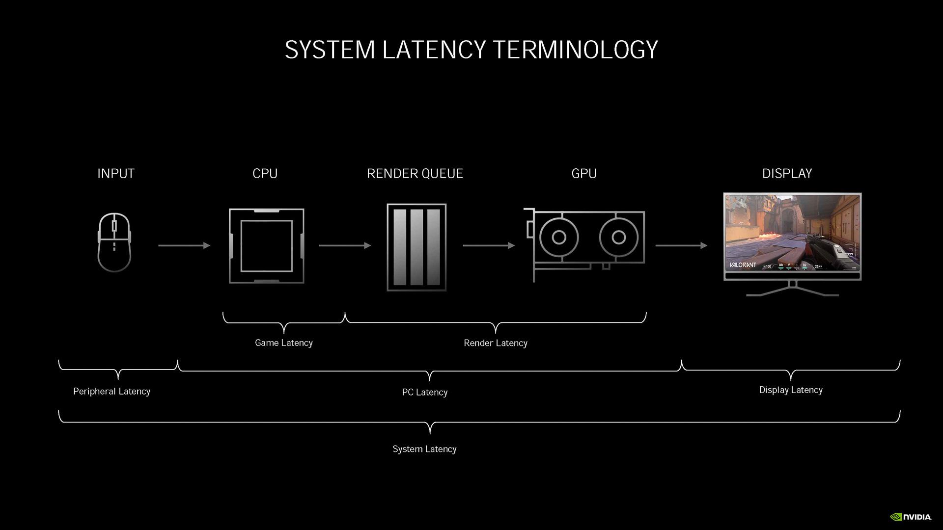 レイテンシとはマウスやゲームパッドなどのデバイスを操作してから、ディスプレイにその操作の結果が表示されるまでの時間、特にCPUとGPUにかかる割合が大きい
