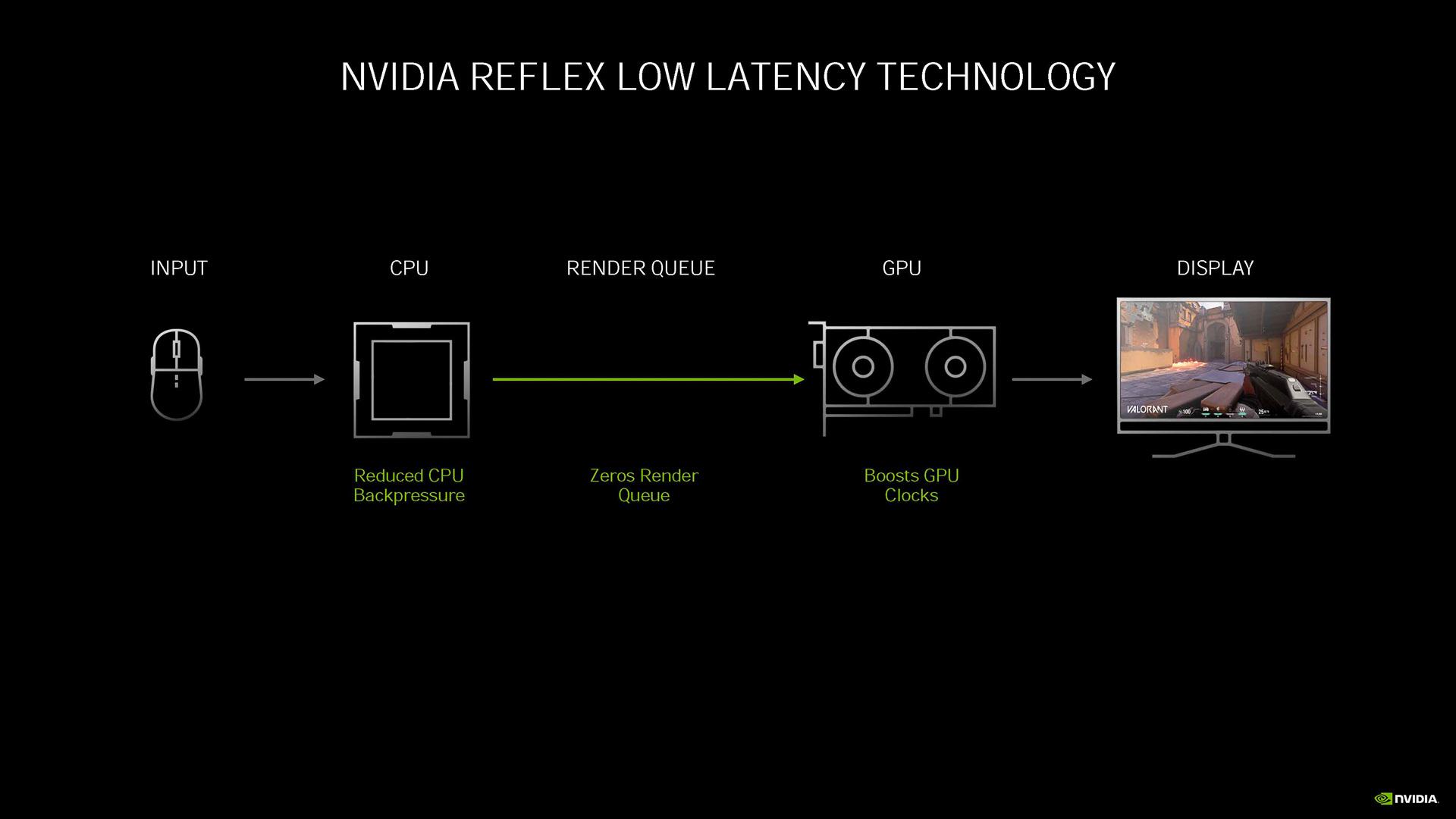CPUがGPUに描画の命令を出してから実際に描画されるまでの待機時間(レンダーキュー)が発生するのがレイテンシが大きくなってしまう主要因