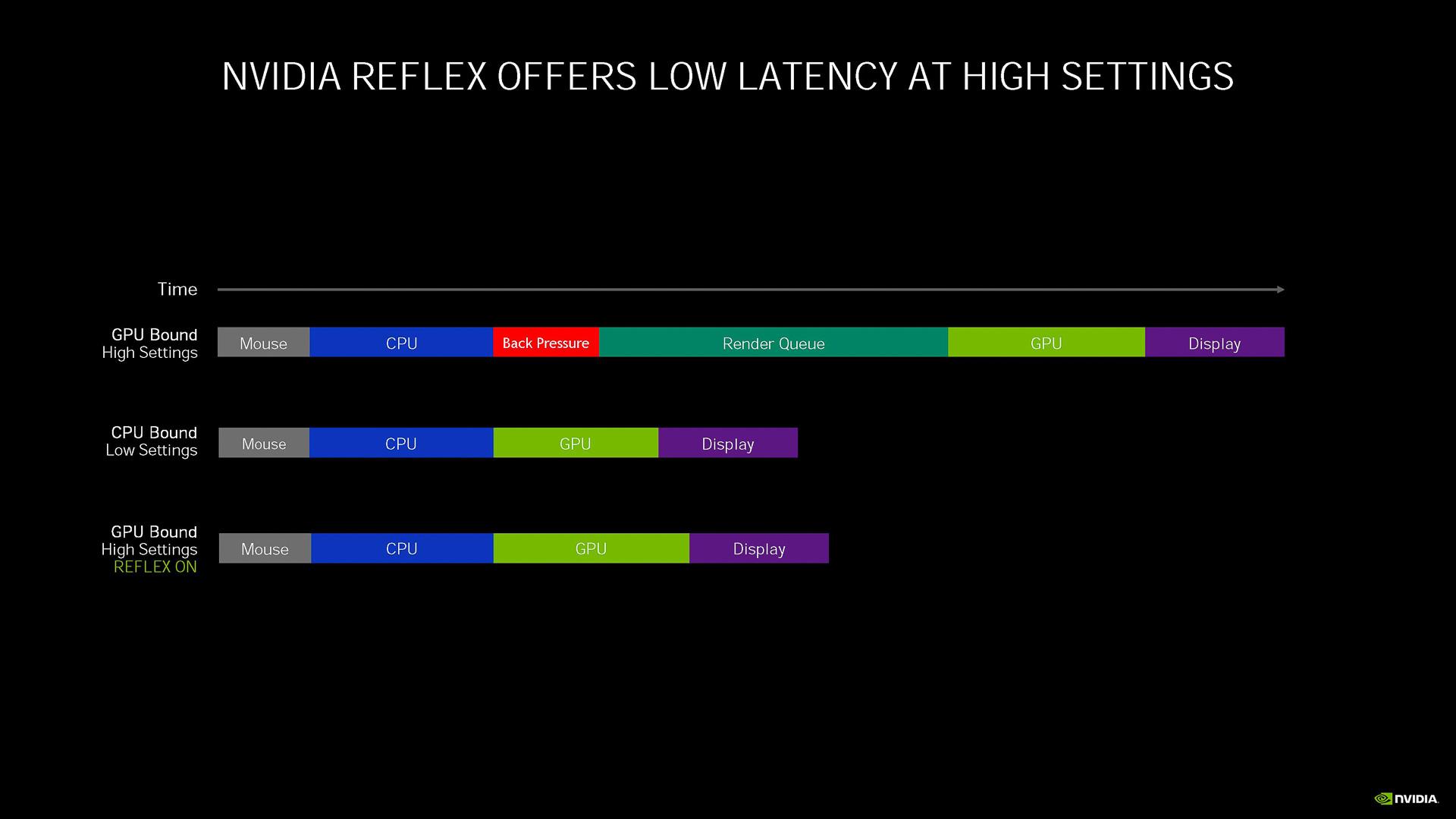 Reflexを有効にするとレンダーキューを大幅に削減できる