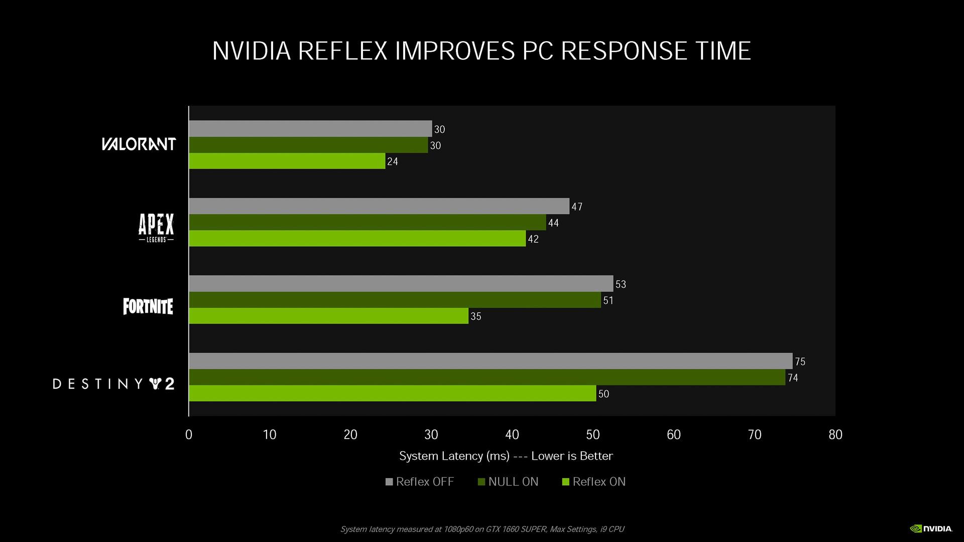 GeForce GTX 1660 SUPER上で、すべてオフ(灰色)、NVIDIA Ultra Low Latency(NULL、が濃い緑)、Reflexオン(薄い緑)を比較しているところ。Reflexオンがレイテンシを大きく削減できていることがわかる