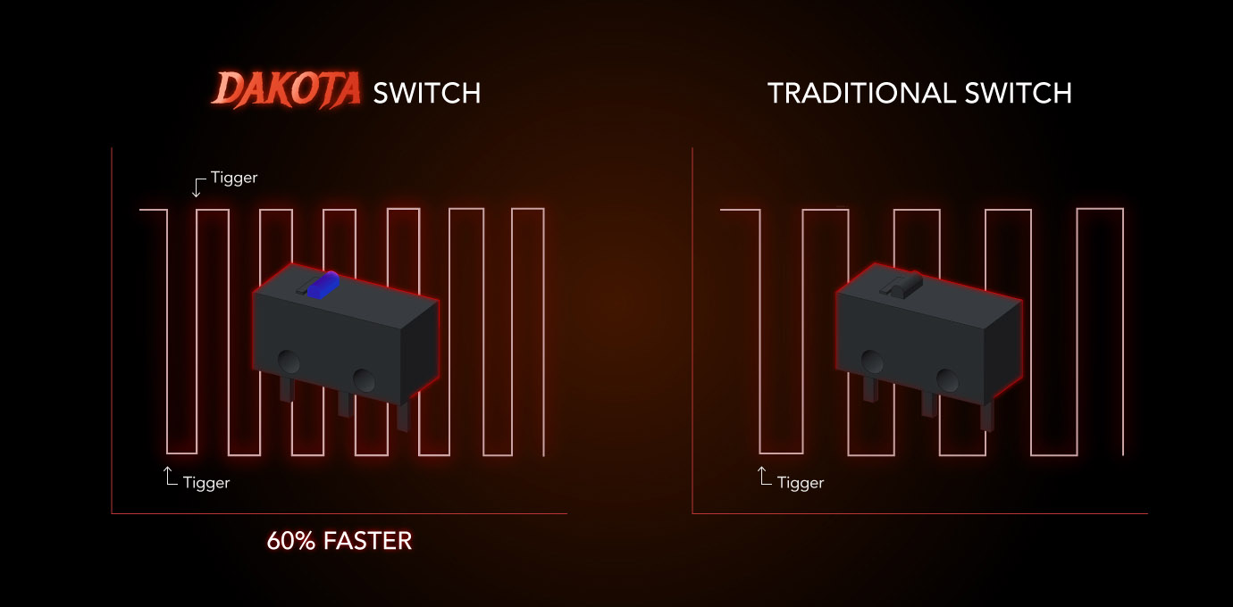 DAKOTAスイッチのテクノロジーイメージ図