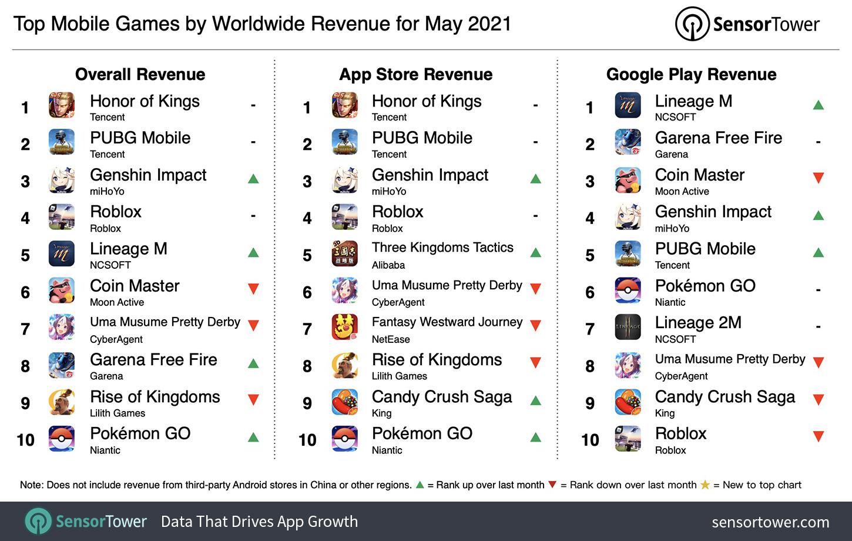 """2021年5月のモバイルゲームアプリ売上上位(<a href=""""https://sensortower.com/blog/top-mobile-games-by-worldwide-revenue-may-2021"""" class=""""n"""" target=""""_blank"""">Sensor Twoer</a>調べ、現地時間2021年6月9日発表)"""