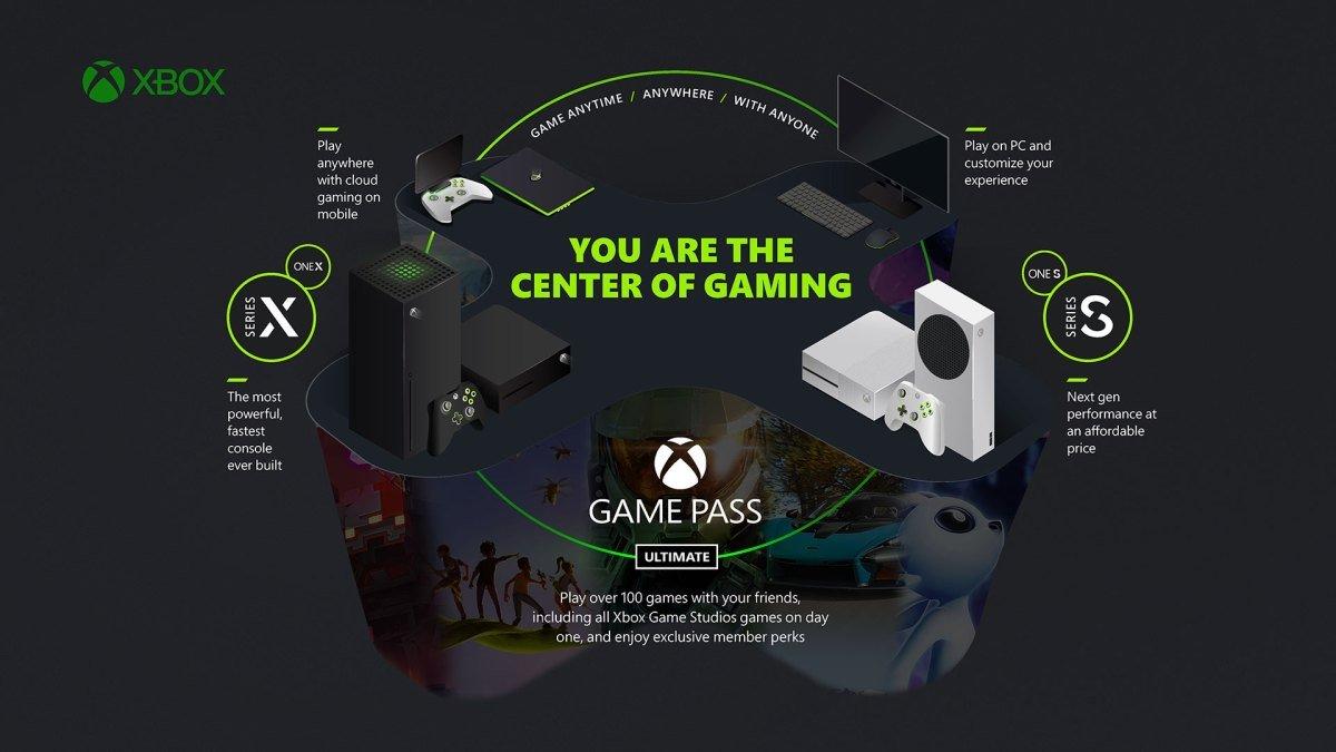 Xbox Game Passは、XboxやPCのみならずモバイルにも対応する