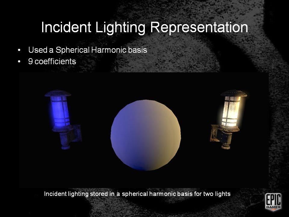 全方位の光を球面調和関数として合成