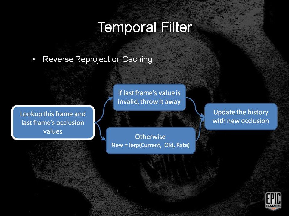 Reverse Reprojection Cachingの動作概念フロー