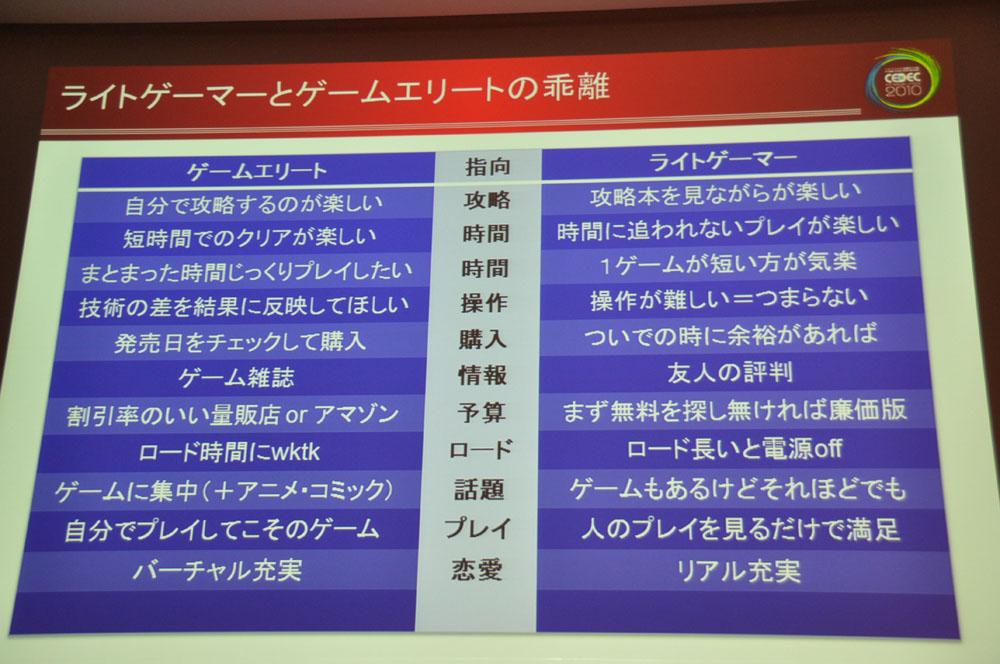 遠藤氏が指摘する、ライトゲーマーとゲームエリートの違い。「ゲーム好き」という人たちは、ゲームエリートの傾向が強いのではないだろうか