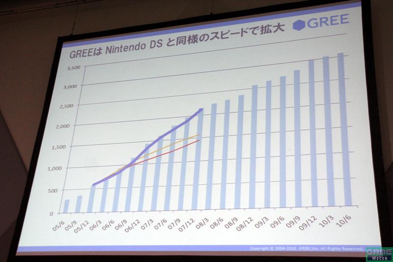 国内最大のSNSとなったGREE、次の目標はDSの国内3,000万台に並ぶこと。過去2年間はDSに並ぶペースでユーザー数を増やしているという